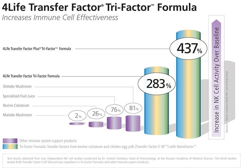 4Life Transfer Factor efektyvumas